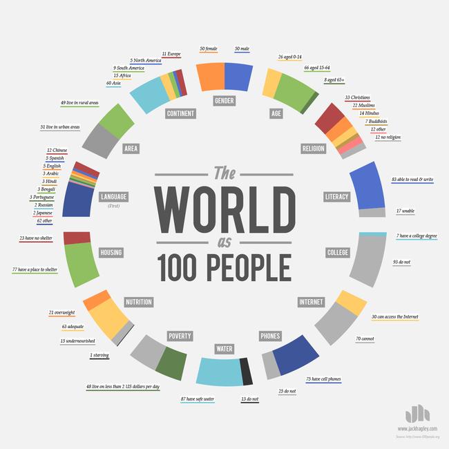 Si el mundo tuviera 100 personas 6