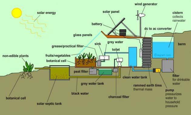 Razones-para-vivir-en-una-Earthship-reciclaje-agua