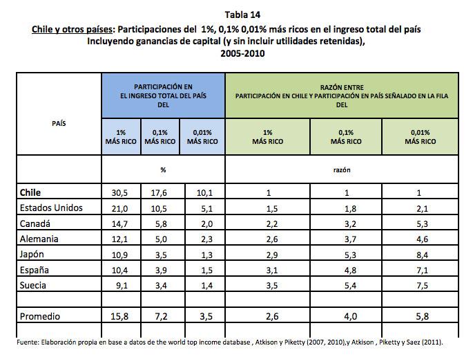 chile-el-pais-de-la-desigualdad-02