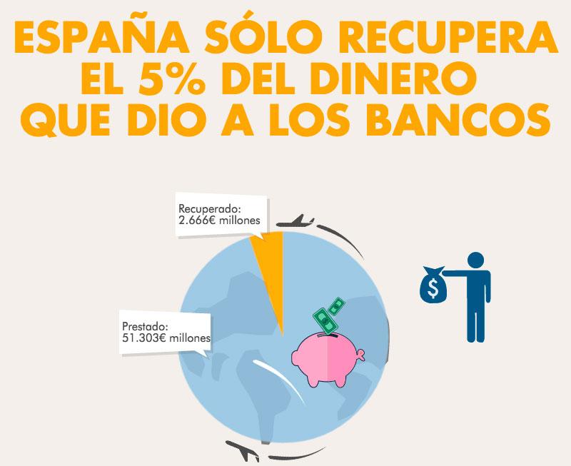 espana-solo-recupera-5-por-ciento-dinero-de-los-bancos