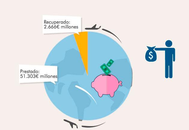 espana-solo-recupera-5-por-ciento-dinero-de-los-bancos_22