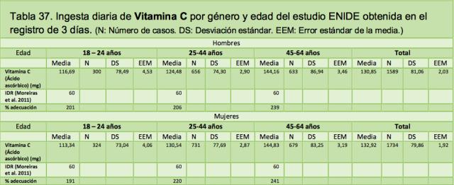 mentiras de la vitamina C11