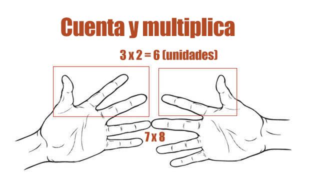 tablas de multiplicar en mano 3