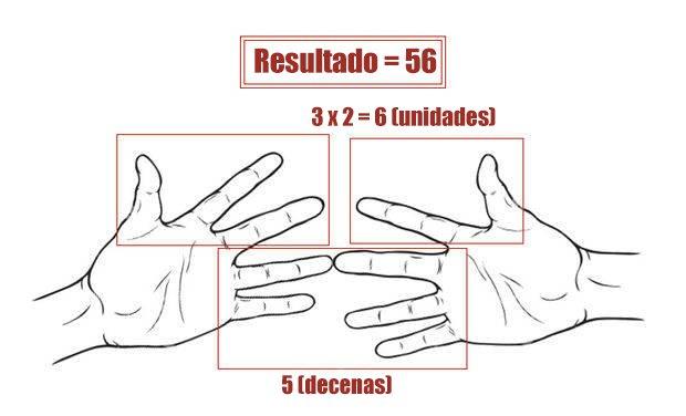 tablas de multiplicar en mano 4