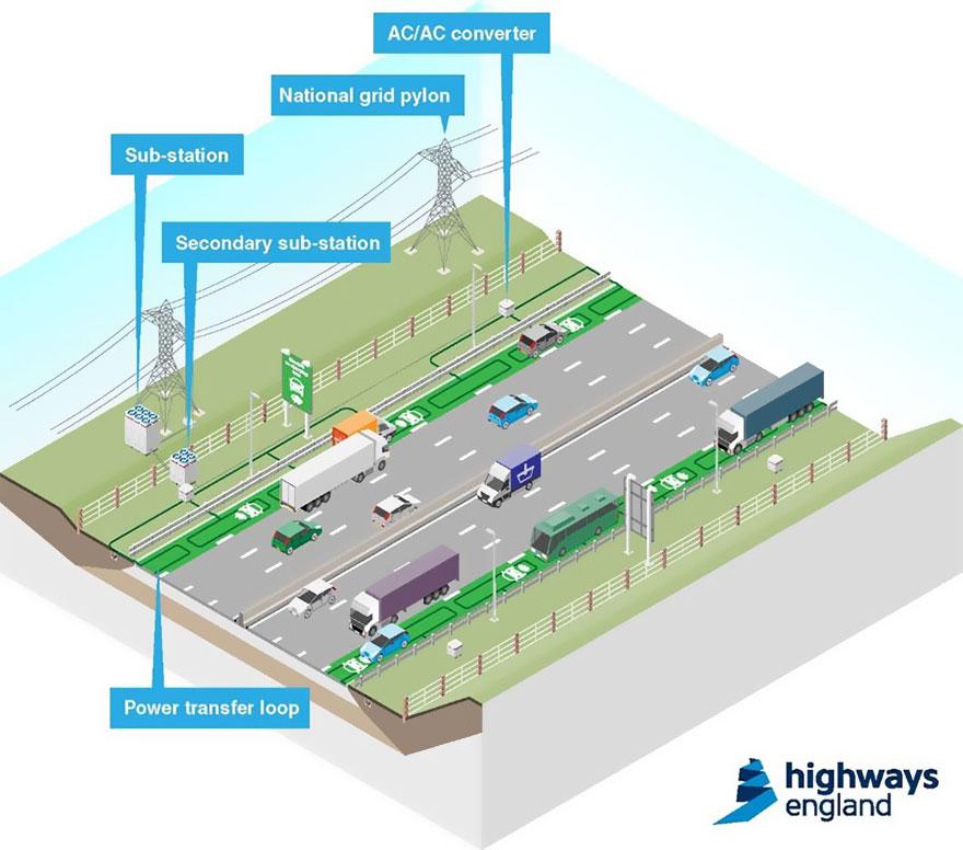 autopista carril electrico 2