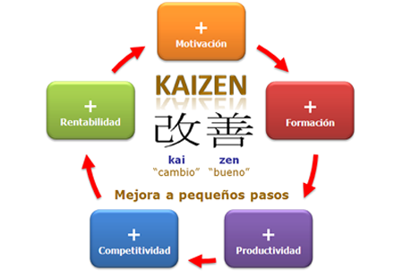 metodo kaizen3