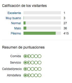 Esta es la tabla de puntuaciones de Amatxu en TripAdvisor