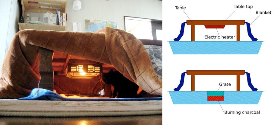 cama calefaccion japonesa 3