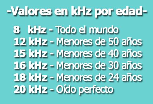 tabla de valores para determinar la edad de tu oido en Khz