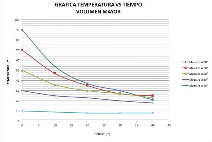 En esta tabla vemos como el agua a 90º es la que más rápidamente baja su temperatura respecto a las demás