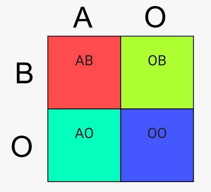 biologia clase diagrama - Alumna descubre por accidente que su padre biológico es su tío por una explicación del profesor de biología