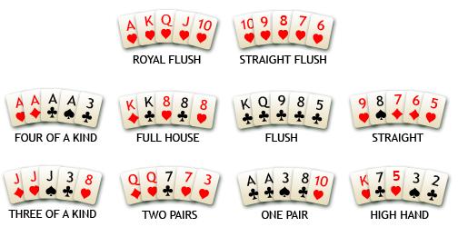 Manos de poker en inglés