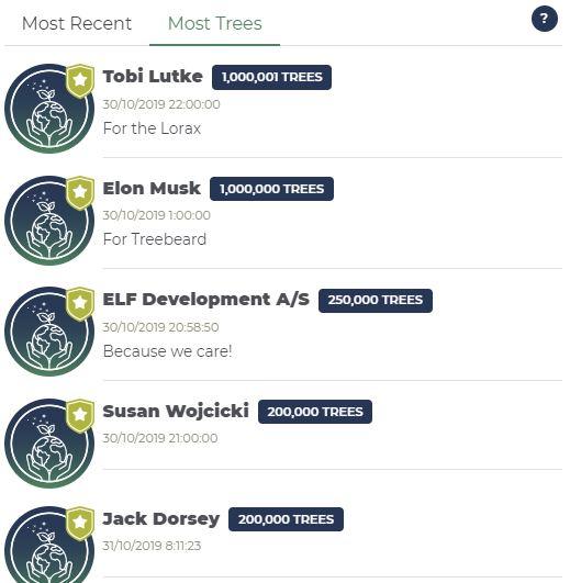 Teamtrees Podio Ranking