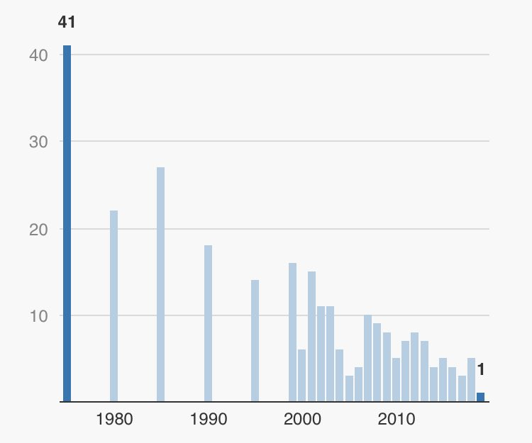 gráfico-muertes-accidentes-tráfico-Oslo