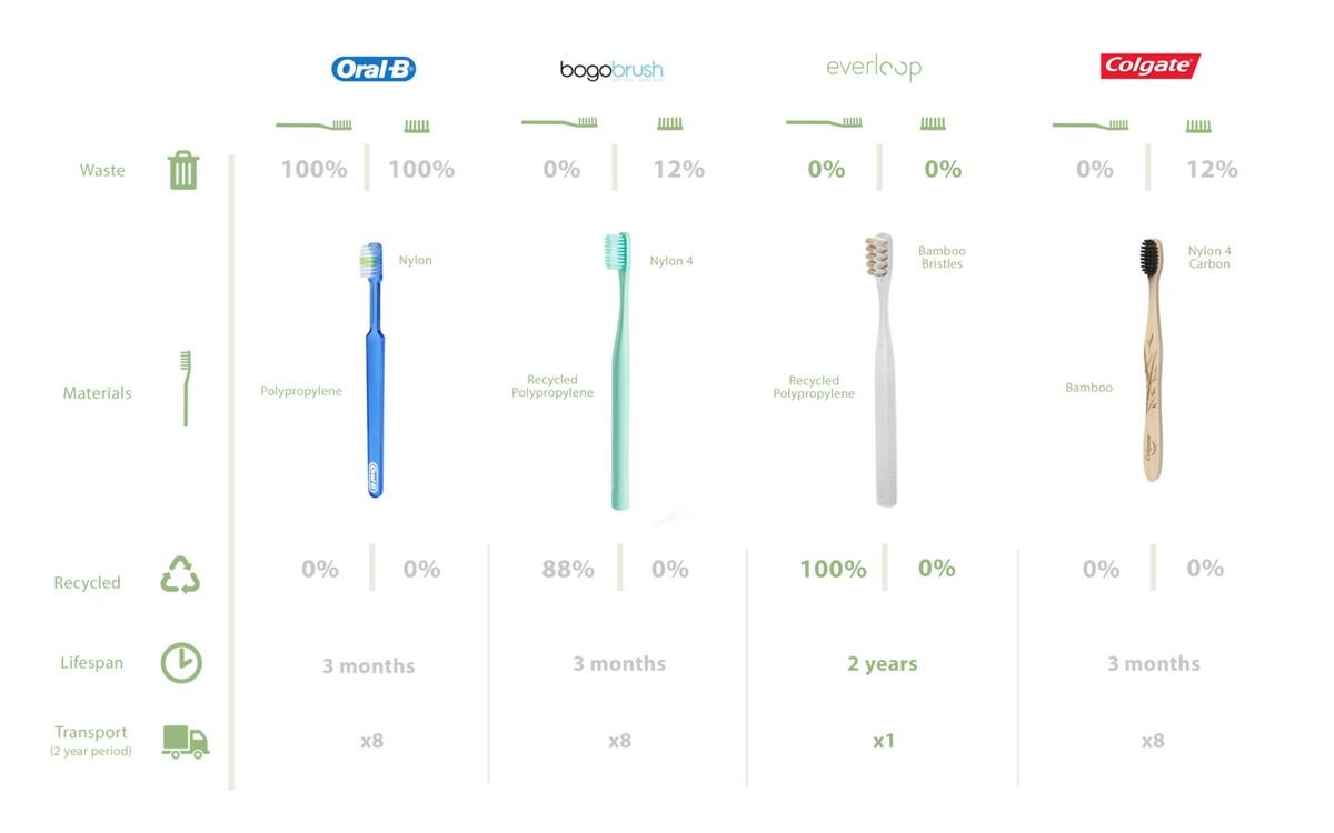 cepillos dientes comparación