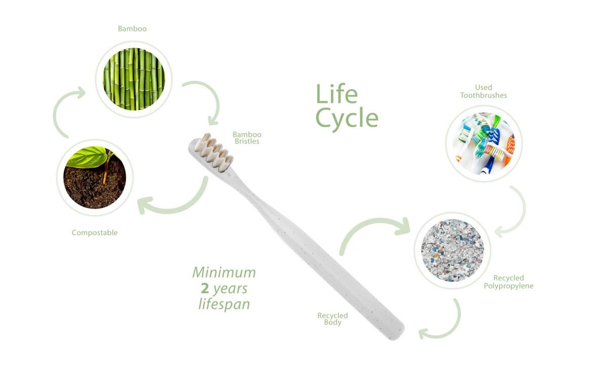 ciclo reciclaje cepillo dientes