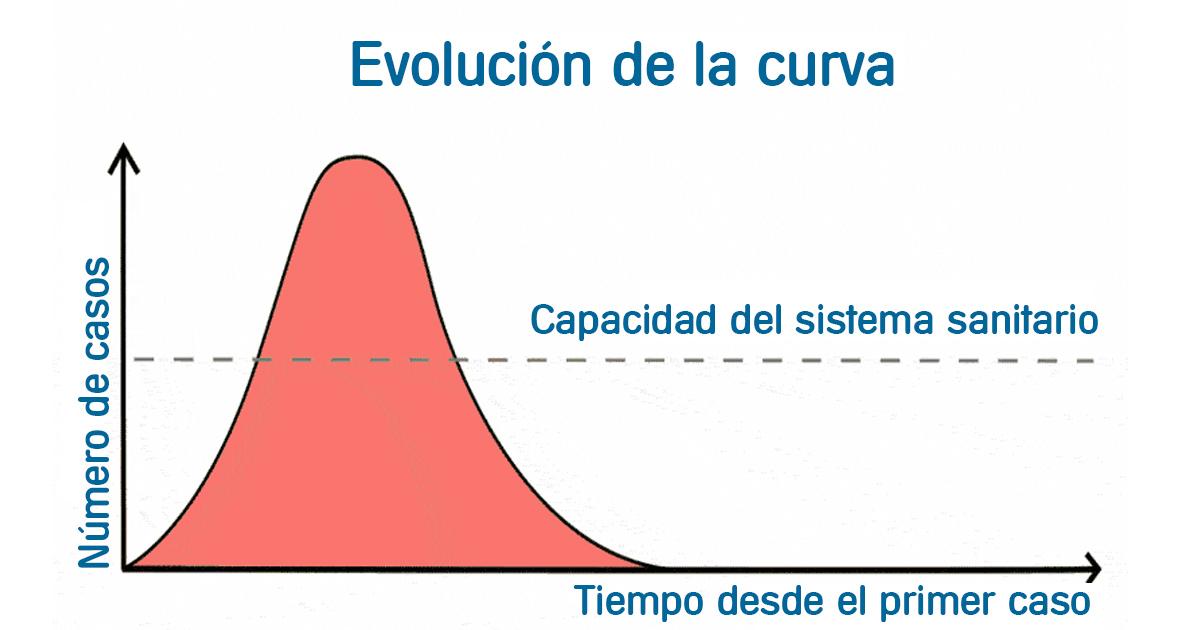 curva-coronavirus