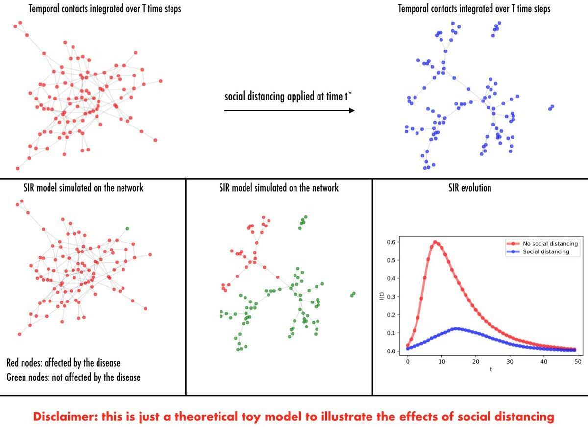 Simulación del distanciamiento social frente a epidemias