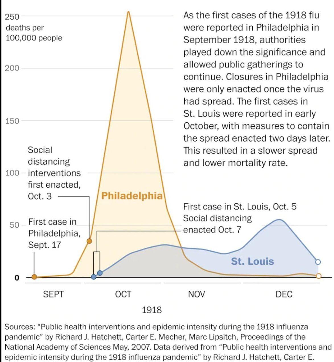 Gráfico gripe española 1918