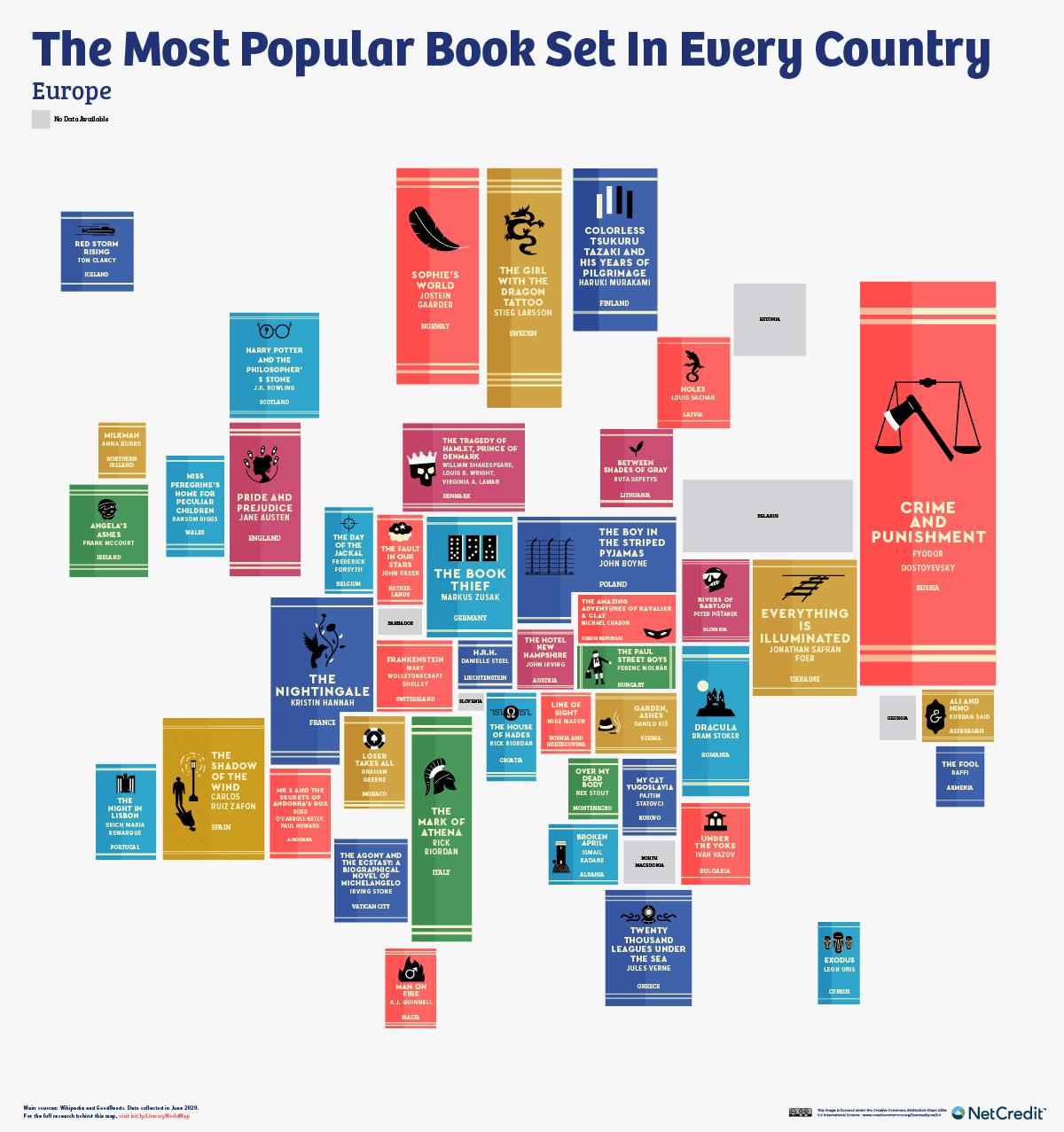 libros ambientados en europa