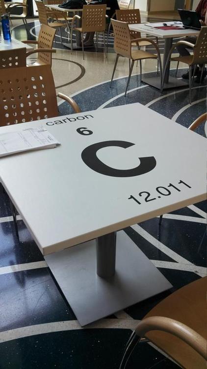 mesas con la tabla periódica